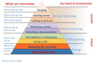 Cone of dale - self assessment